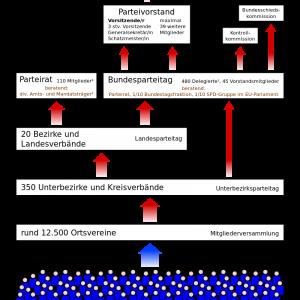 Organisationsstruktur der SPD